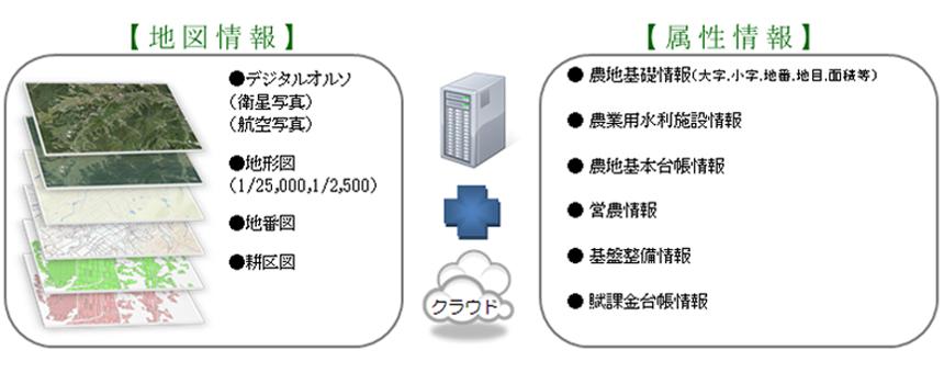 f-cloud